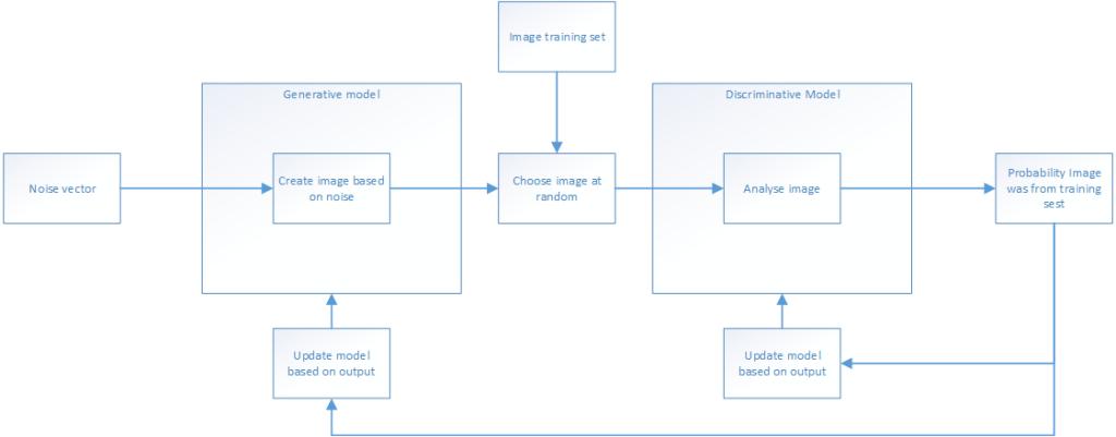 fb-process