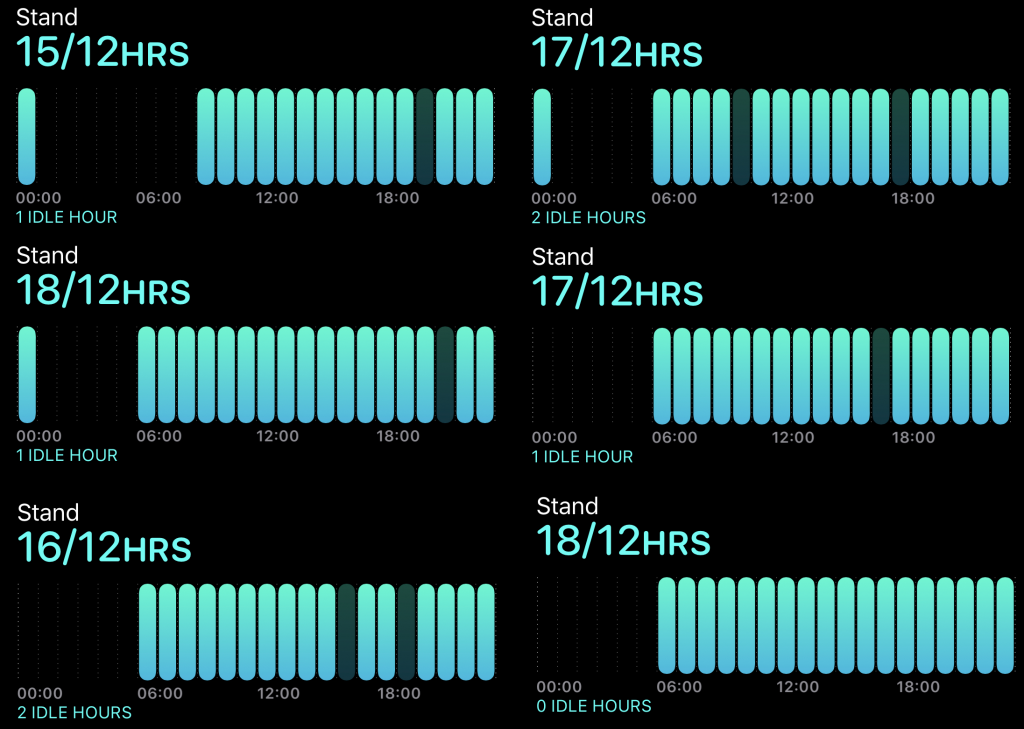 6 days worth of sleep and active analysis showing 5-6 hours sleep per day